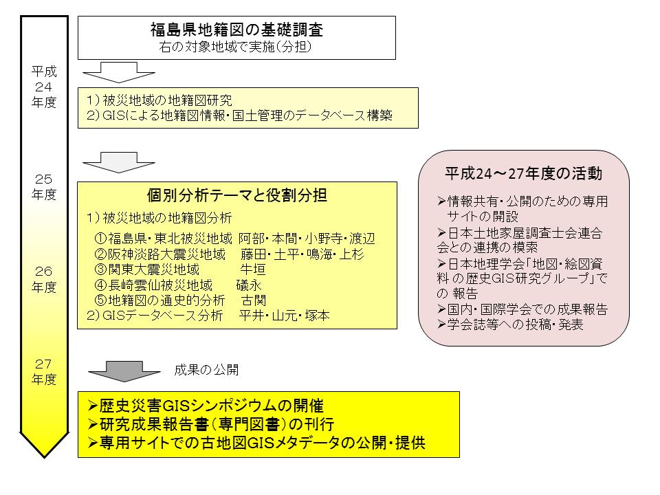 藤田科研・研究体制r2